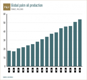 Palm oil Fig 2