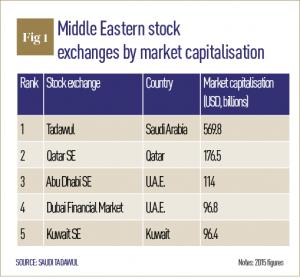 Saudi Kuwaiti Financial House table