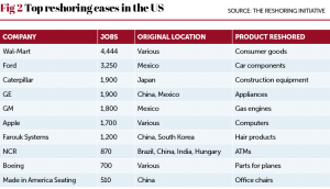 US reshoring Fig 2