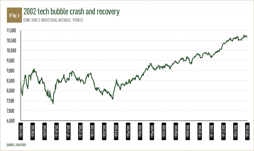 KFH Capital Investments 2002 tech bubble crash recovery