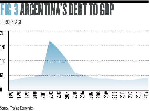 Argentina fig 3