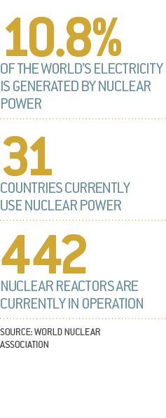 Middle East nuclear stats