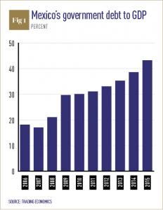 Mexico debt