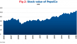 How Indra Nooyi changed the face of PepsiCo | World Finance