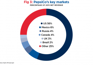 market share of pepsi in india