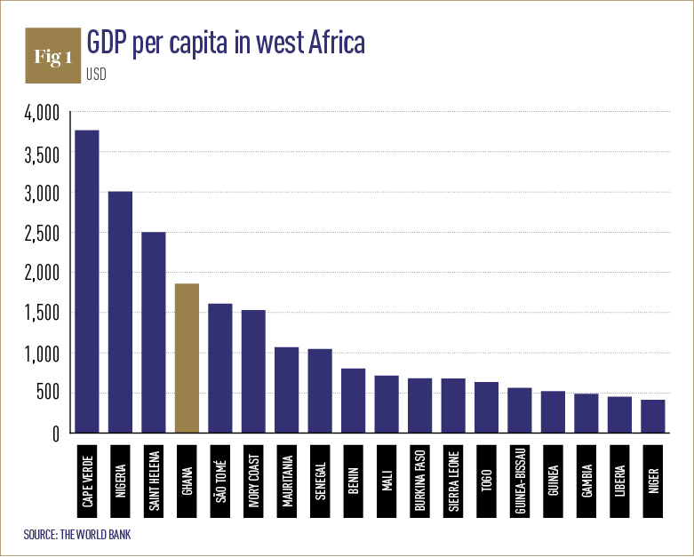 ghana economic overview Global finance magazine™: find ghana real gross domestic product growth rate, latest forecasts and historical data, gdp per capita, gdp composition by sector.