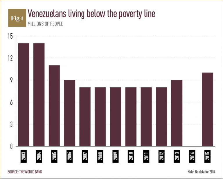 venezuela economy essay Ryan mallett-outtrim runs readers through an indepth breakdown of the current economic situation in venezuela he argues that despite the dire outlook, not all is lost.