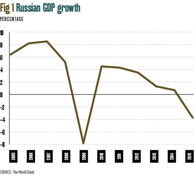 The impact of economic sanctions   World Finance