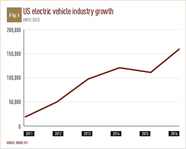 Perhaps Most Of Important All Electric Vehicles Evs Are Starting To Make Sense From An Economic Standpoint