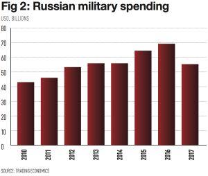 Russia's stagnating economy   World Finance