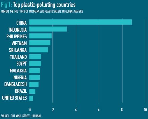 Counting the cost of plastic pollution | World Finance