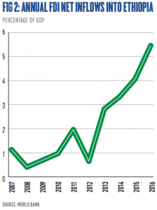 Ethiopia continues its economic ascent | World Finance