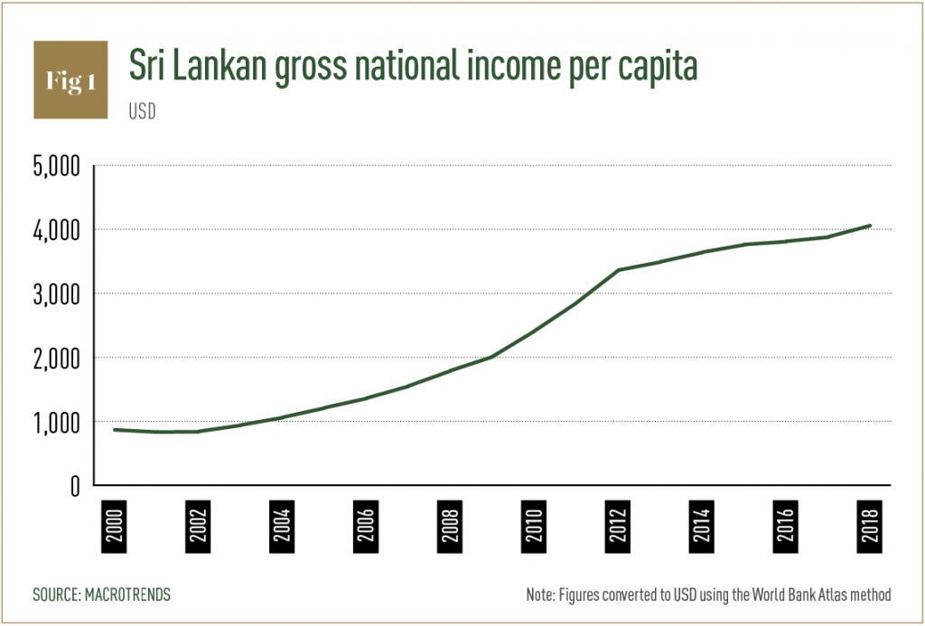Sri Lankan gross national income per capita